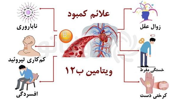 علائم کم خونی چیست و چطور میتوان آن را رفع کرد