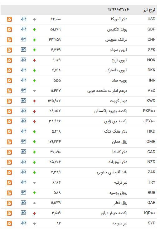 نرخ ارز بین بانکی در ۶ خرداد؛ قیمت دلار ثابت ماند