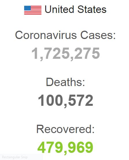 کرونا در آمریکا تاکنون ۱۰۰ هزار قربانی گرفته است
