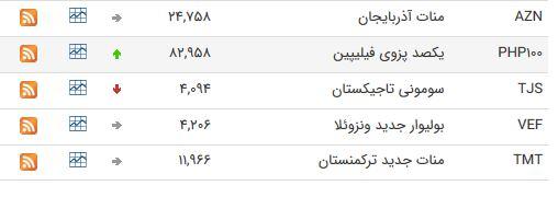 نرخ ارز بین بانکی در ۷ خرداد؛ قیمت یورو افزایش یافت