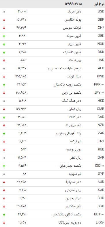 نرخ 47 ارز بین بانکی در 8 خرداد