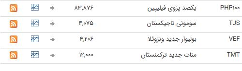 نرخ ارز بین بانکی در اول تیر