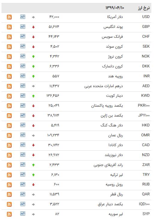 نرخ ارز بین بانکی در ۱۰ تیر؛ قیمت ۲۰ ارز کاهش یافت