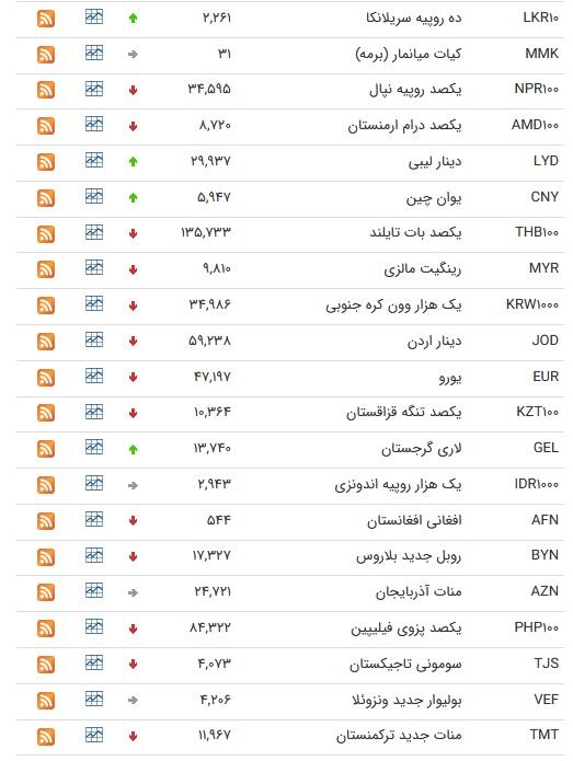 نرخ ارز بین بانکی در ۱۱ تیر؛ کاهش قیمت ۲۲ ارز
