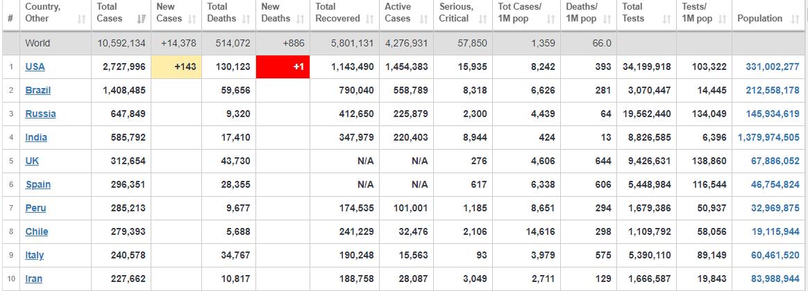 تازهترین آمار جهانی افراد مبتلا به ویروس کرونا+ جدول