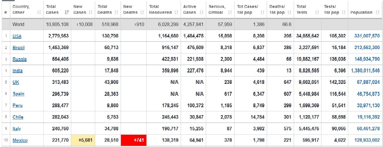 آخرین آمار مبتلایان به کرونا در کشورهای مختلف+ جدول