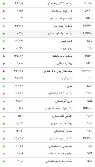 نرخ 47 ارز بین بانکی در 12 تیتر