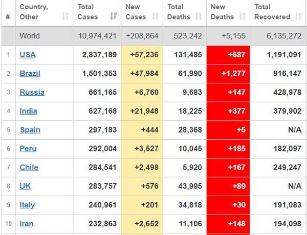 آخرین آمار مبتلایان به کرونا در کشورهای مختلف + جدول