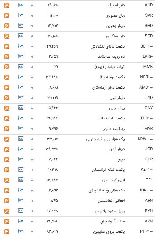 نرخ ارز بین بانکی در ۱۵ تیر؛ قیمت رسمی تمام ارزها ثابت ماند