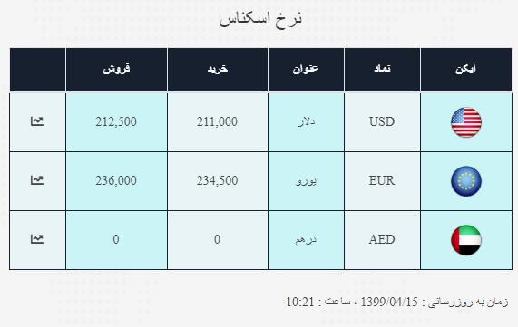 نرخ ارز آزاد در ۱۵ تیر؛ دلار به قیمت ۲۱ هزار و ۲۵۰ تومان رسید
