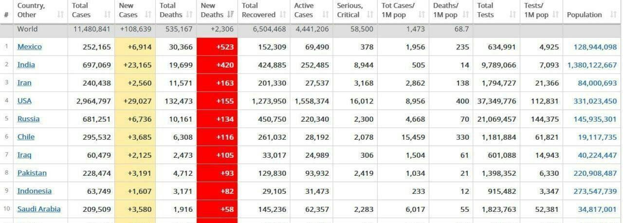 ایران؛ رتبه سوم فوتیهای ناشی از کرونا