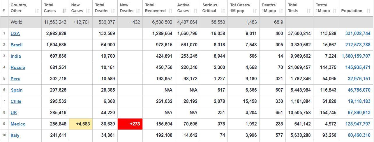 جدیدترین آمار روزانه جهانی کرونا+ جدول و نقشه