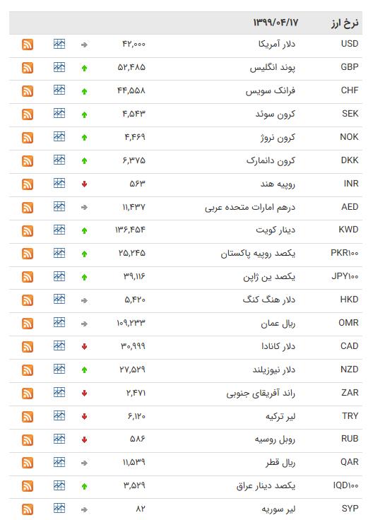 نرخ ارز بین بانکی در ۱۷ تیر؛ قیمت رسمی ۱۳ ارز ثابت ماند