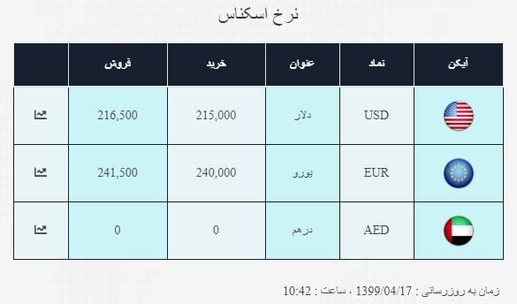 نرخ ارز آزاد در ۱۷ تیر؛ دلار به قیمت ۲۱ هزار و ۸۵۰ تومان رسید