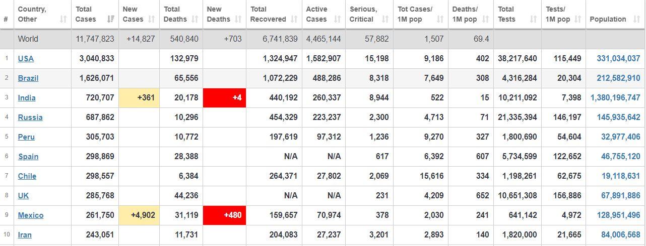 جدیدترین آمار بینالمللی شیوع ویروس کرونا/ ایران بار دیگر به جمع ۱۰ کشور اول آلوده به کووید-۱۹ بازگشت+ جدول