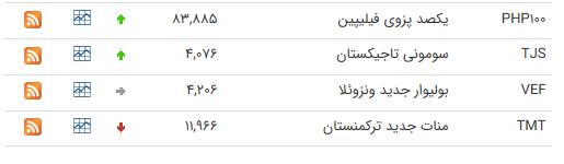 نرخ ارز بین بانکی در ۲ تیر؛ قیمت ۱۶ ارز کاهش یافت