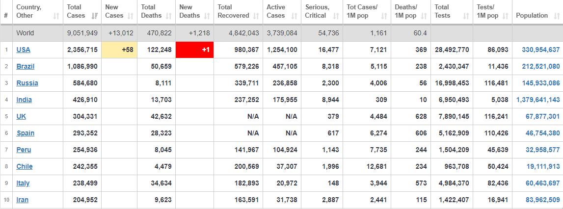 آخرین آمار جهانی مبتلایان به ویروس همهگیر کرونا+ جدول
