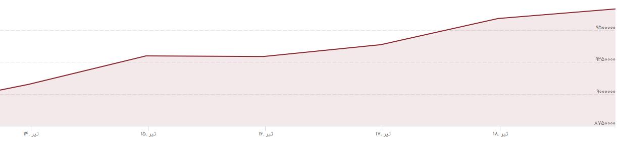 روند قیمت هر گرم طلای 18 عیار در سومین هفته تیر 99