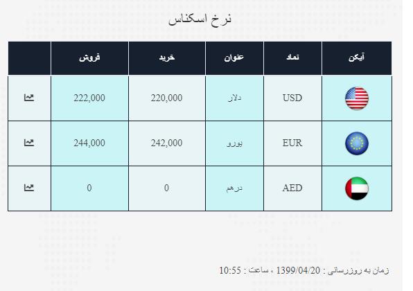 نرخ روز  ارز