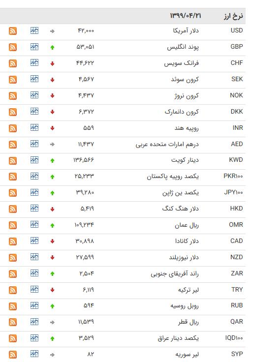 نرخ ارز بین بانکی در ۲۱ تیر؛ قیمت ۲۵ ارز کاهش یافت