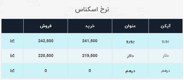نرخ ارز آزاد در ۲۱ تیر