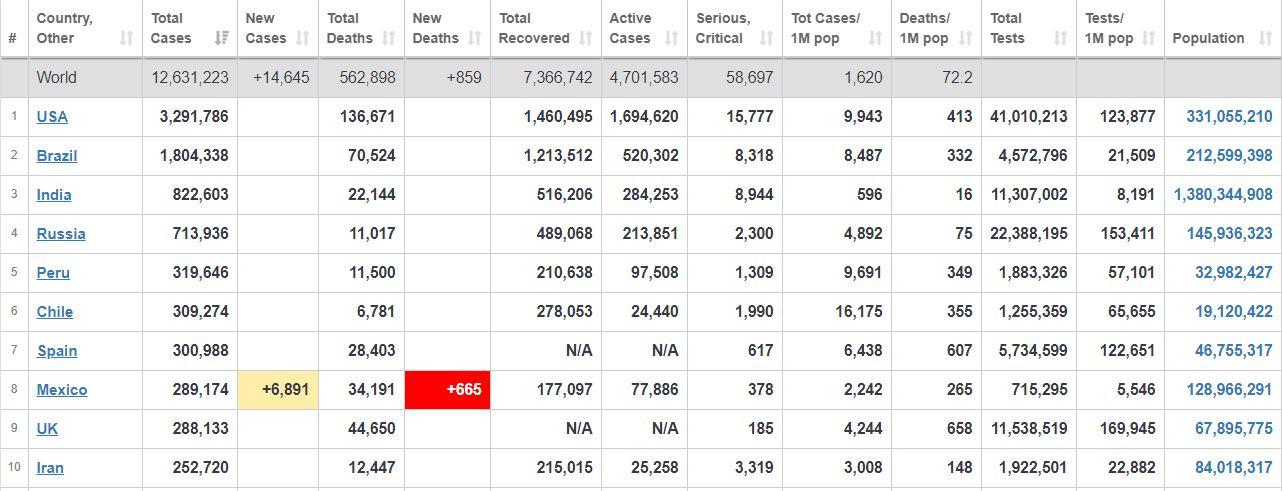 آخرین آمار جهانی از شیوع کرونا+ جدول