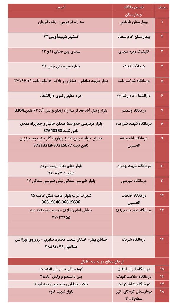 فعالیت ۱۸ مرکز برای ارائه خدمات سطح دو به بیماران کرونایی در مشهد+تصویر