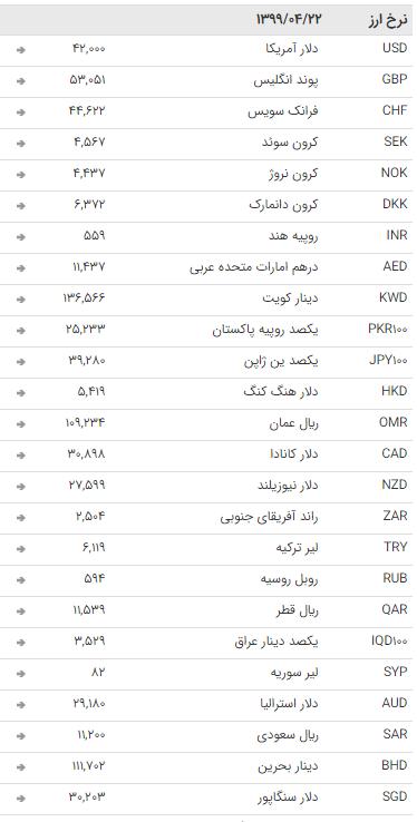 نرخ ارز بین بانکی در ۲۲ تیر؛ قیمت تمام ارزها ثابت ماند