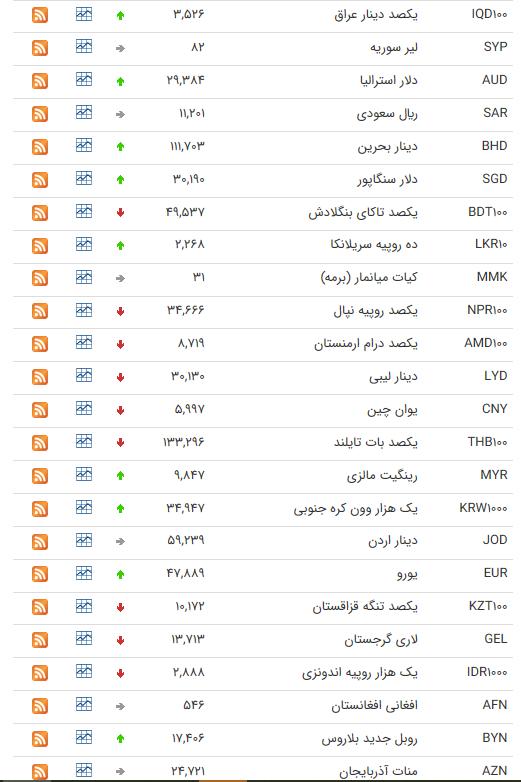 نرخ ارز بین بانکی در ۲۵ تیر؛ نرخ ۲۱ ارز افزایش یافت