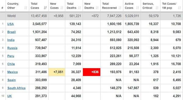 جدیدترین آمار کرونا در کشورهای مختلف جهان + جدول/ کرونا در آمریکا باز هم رکورد زد