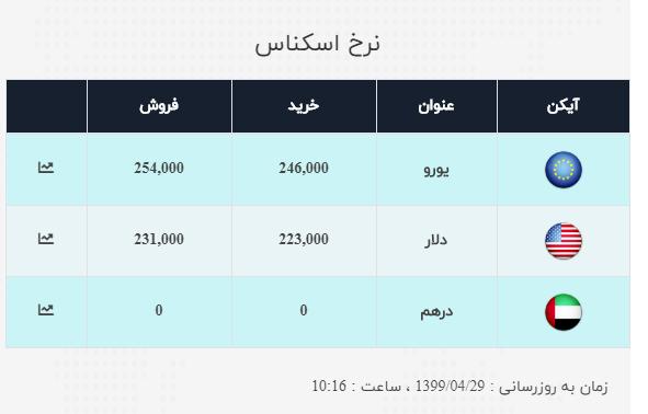 نرخ ارز آزاد در ۲۹ تیر