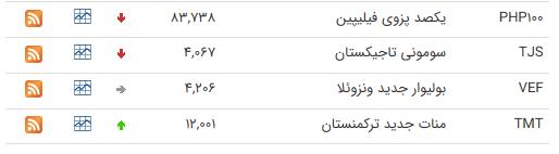 نرخ ارز بین بانکی در ۳ تیر؛ قیمت ۲۴ ارز کاهش یافت