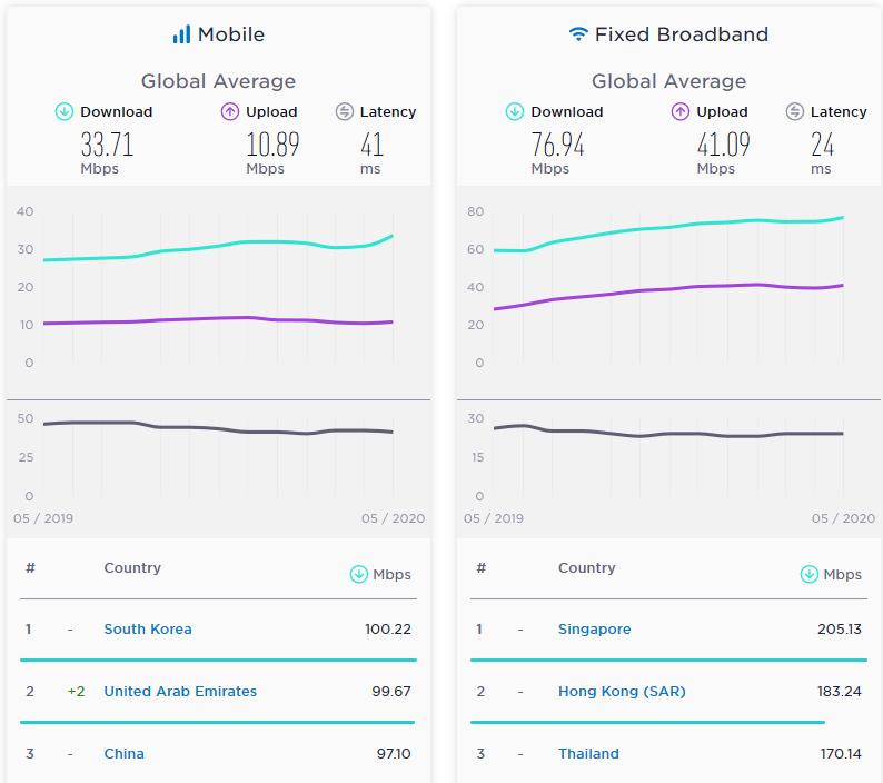 اینترنت موبایل ایران در رتبه ۶۷ و اینترنت ثابت در رتبه ۱۲۹ از رده بندی جهانی قرار دارد