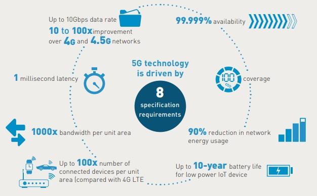امکانات اینترنت 5G