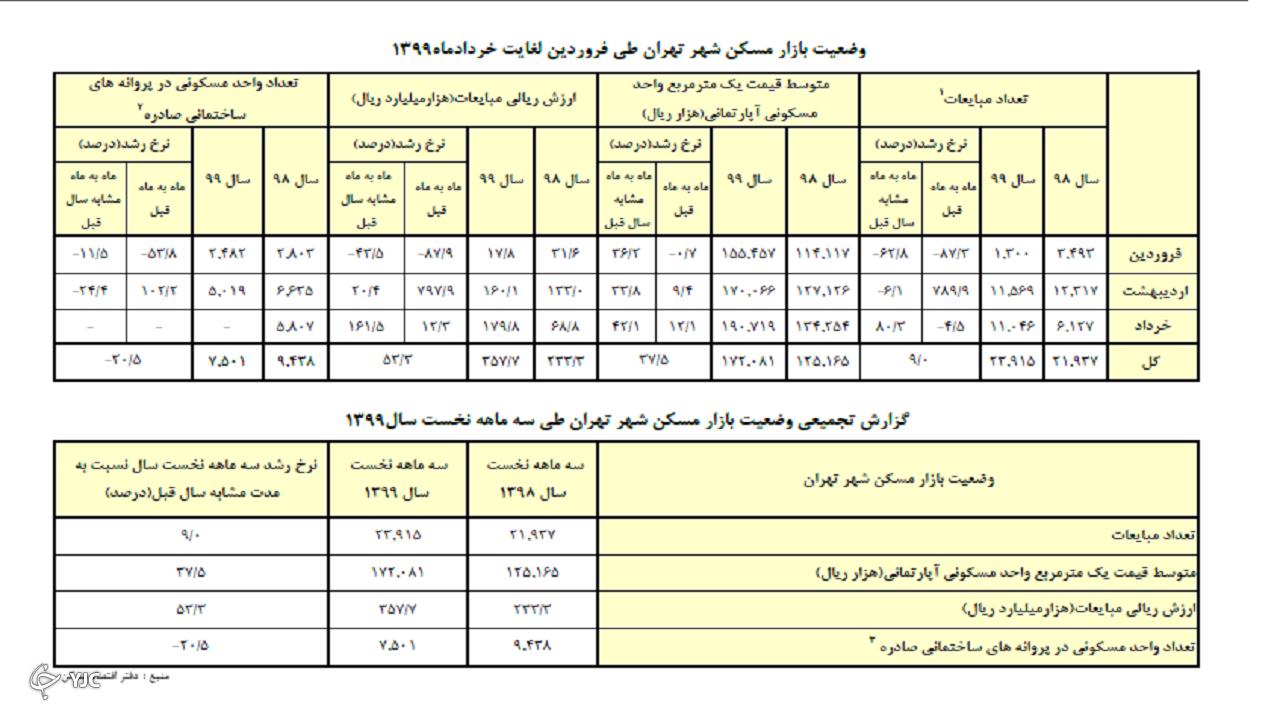 میانگین هر متر مربع مسکن در تهران