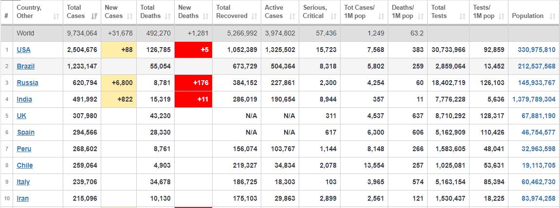 آخرین آمار مبتلایان به ویروس همهگیر کرونا در جهان+ جدول
