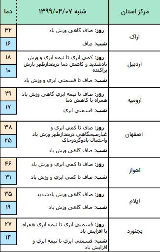 وضعیت آب و هوا در 7 تیر / وزش بادشدید طی پمج روز آینده در استان زابل
