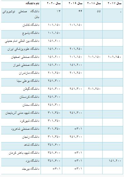 عملکرد سالانه دانشگاههای کشور