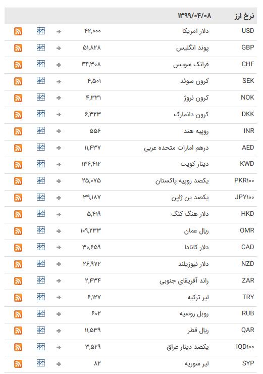نرخ ارز بین بانکی در ۸ خرداد