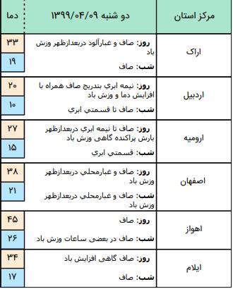 وضعیت آب و هوا در ۹ تیر؛بارش پراکنده باران در ارتفاعات شمالی , خراسان رضوی و ارتفاعات البرز