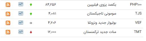 نرخ ارز بین بانکی در ۹ تیر؛ قیمت ۲۵ ارز افزایش یافت