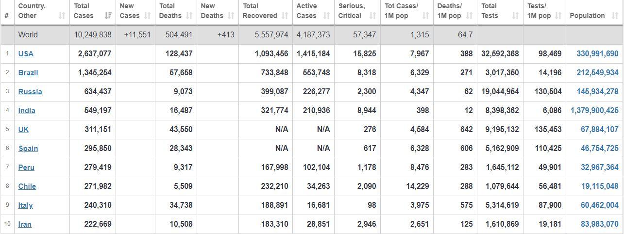 تازهترین آمار بینالمللی کرونا در جهان+ جدول