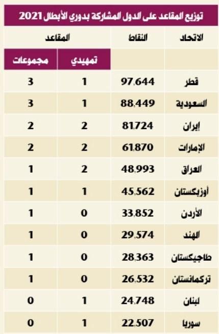 سهمیه فوتبال ایران در لیگ قهرمانان آسیا+ عکس