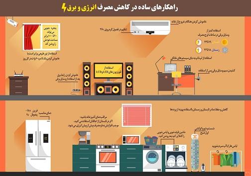 روش های صرفه جویی در مصرف برق