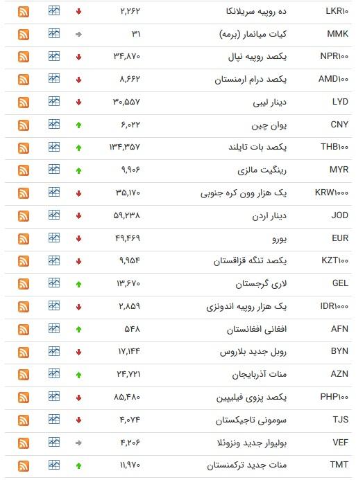 نرخ ارز بین بانکی در ۱۱ مرداد؛ قیمت رسمی ۲۶ ارز کاهش پیدا کرد