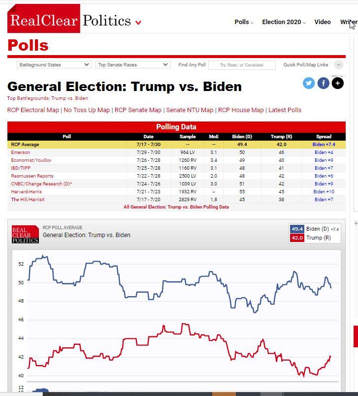 بایدن در نظرسنجیها همچنان از ترامپ پیش است