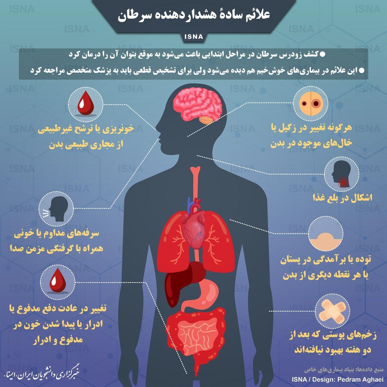 علایم هشدار دهنده سرطان را جدی بگیرید