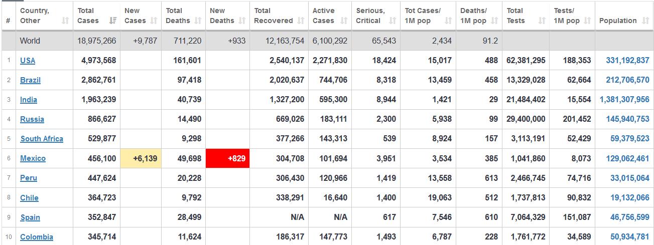 آمار جهانی مبتلایان به کرونا در آستانه ۱۹ میلیون نفر قرار دارد+ جدول