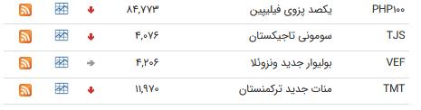نرخ ارز بین بانکی در ۱۶ مرداد؛ قیمت رسمی ۱۳ ارز کاهش پیدا کرد
