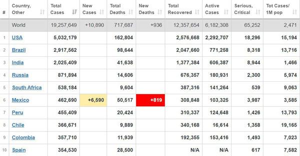جدیدترین آمار شیوع کرونا در جهان + جدول ۱۰ کشور نخست